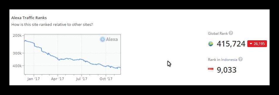 peringkat alexa